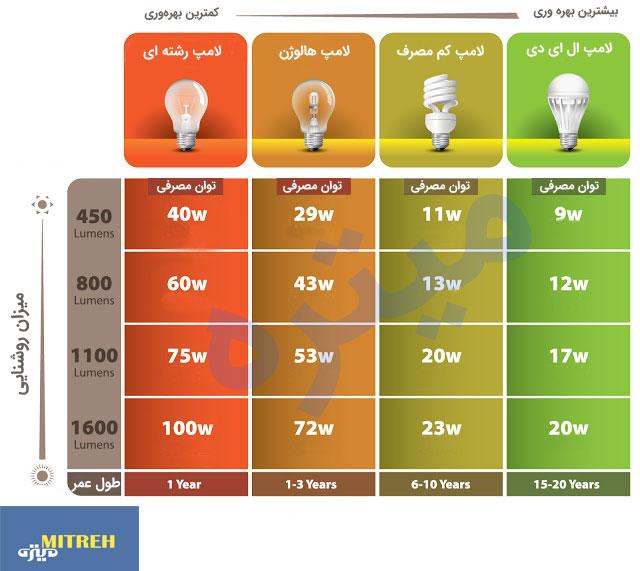 راهنمای خرید لامپ