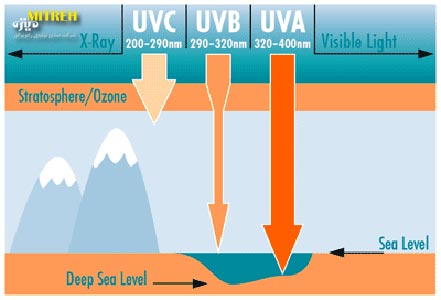 انواع-لامپ-Uv-فرابنفش