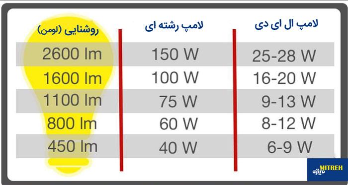 مقایسه-لامپ-ال-ای-دی-و-رشته-ای